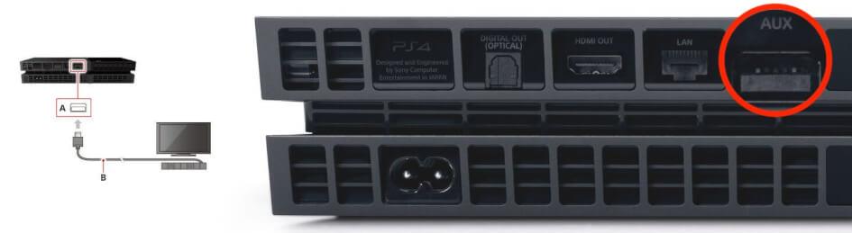 Připojení PS4 k napájení, propojení s televizí a internetem.